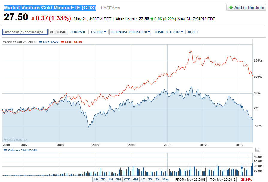 GDX-vs-GLD