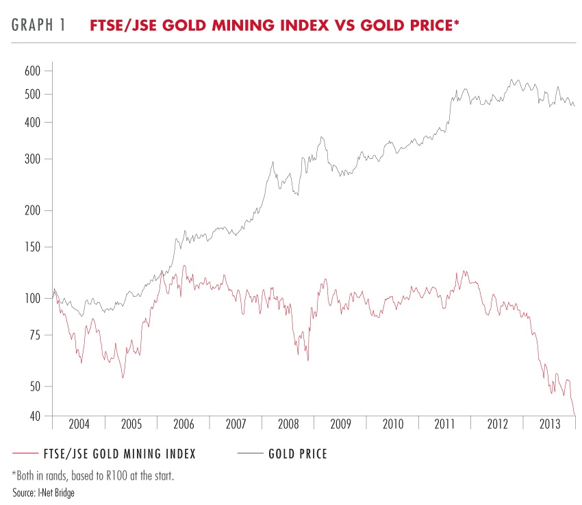 Gold Mine Stocks vs Gold Price
