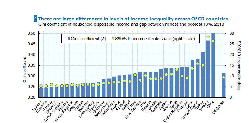 Income-Inequlity-OECD