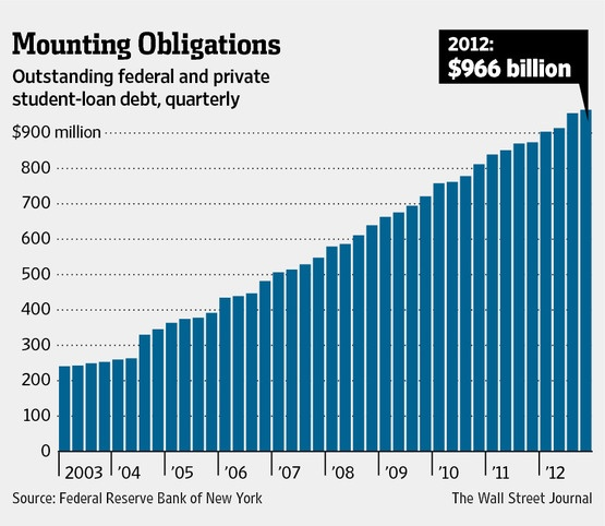 Outstannding-Student-Loans-Chart