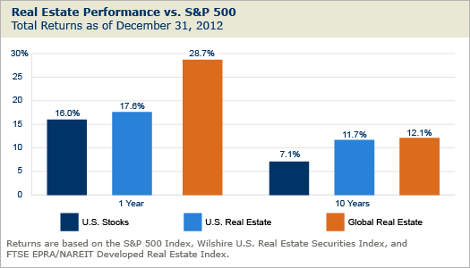 SP500-vs-Real-Estate-Returns