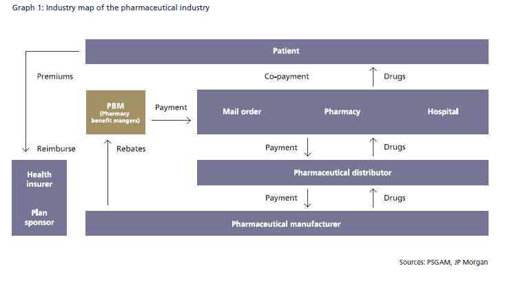 US-Pharma-Industry-Map