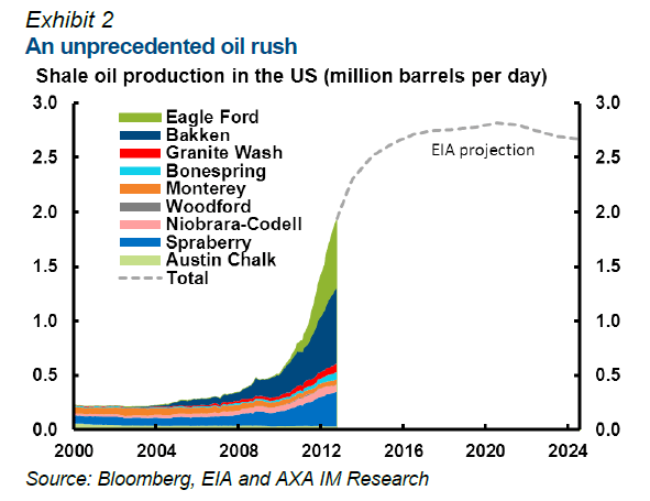US-Shale-Oil-Production