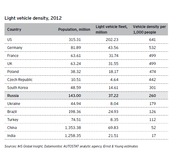 Vehicle-Density-by-Country
