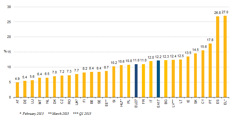 EU-Unemployment-rates-April-2013