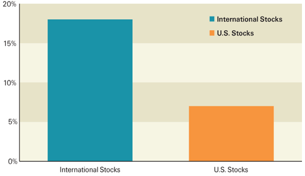 Foreign-US-Dividend-Stocks
