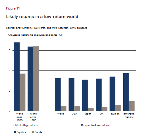 Likely-Returns-Stocks-and-Bonds