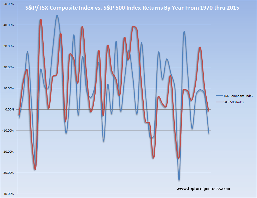 TSX Composite vs SP 500 Returns