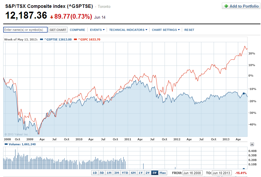 TSX-vs-SP5-5-Years