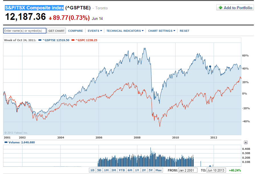 TSX-vs-SP5-since-2001