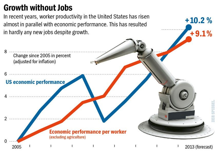 US-Econ-Performance-vs-Worker-productivty
