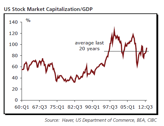 US-Stock-Market-Cap-to-GDP-Ratio