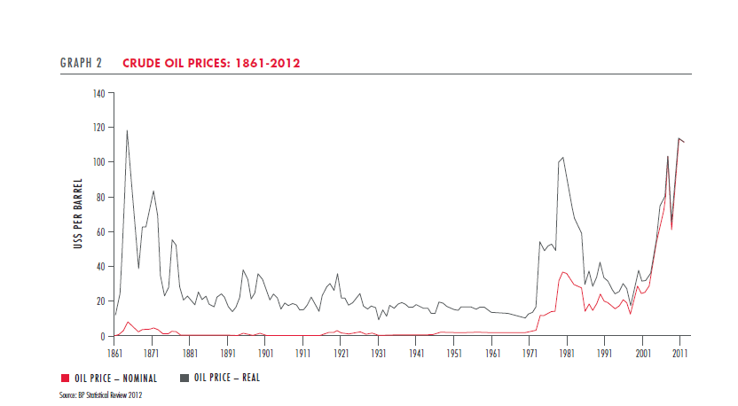 Crude-Oil-Prices-1861-2012