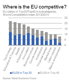 EU-Competitive