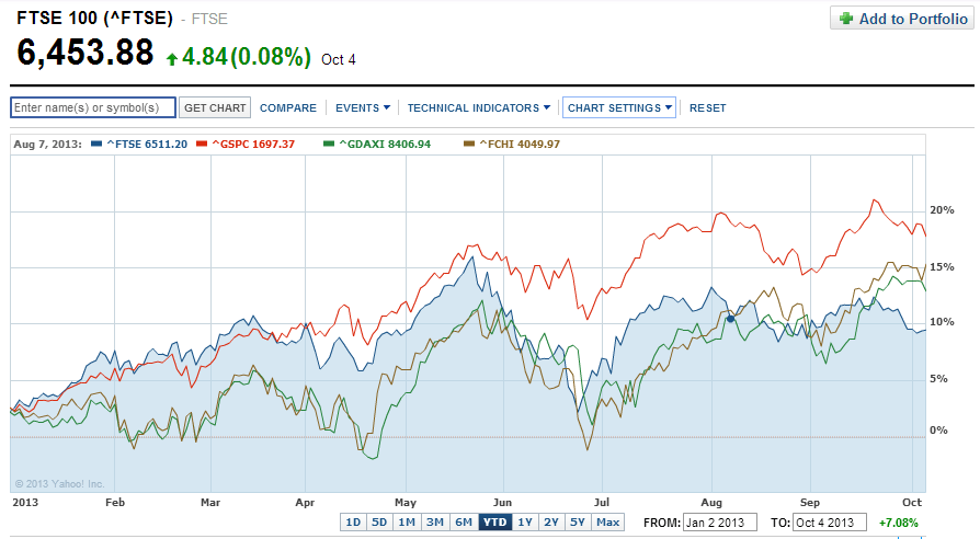 FTSE100-vs-Other-Indices