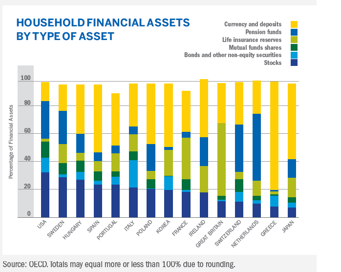 Household-Fin-Assets-OECD-Countries