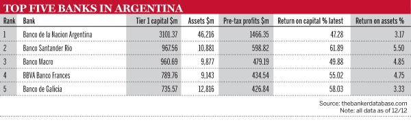 Top-5-banks-in-Argentina