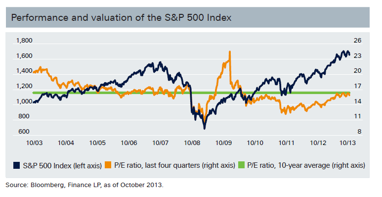 SP500-Historicla-Performance-Valuation