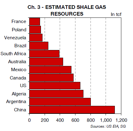 Shale-Gas-Resources-Worldwide