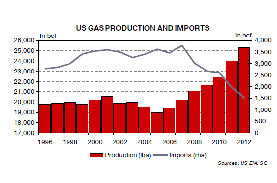 US-Gas-Production