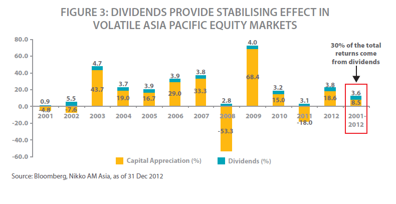 Asia-pacific-Dividend-Price-Return-by-Year