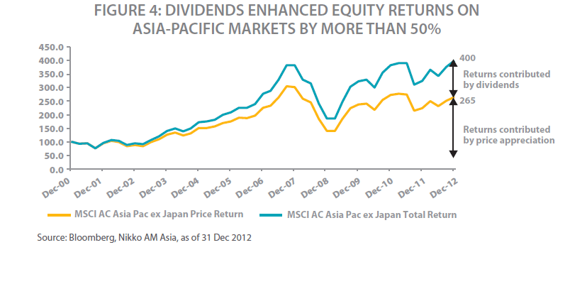 Asia-pacific-Dividend-Returns-Contribution-to-Total-Return