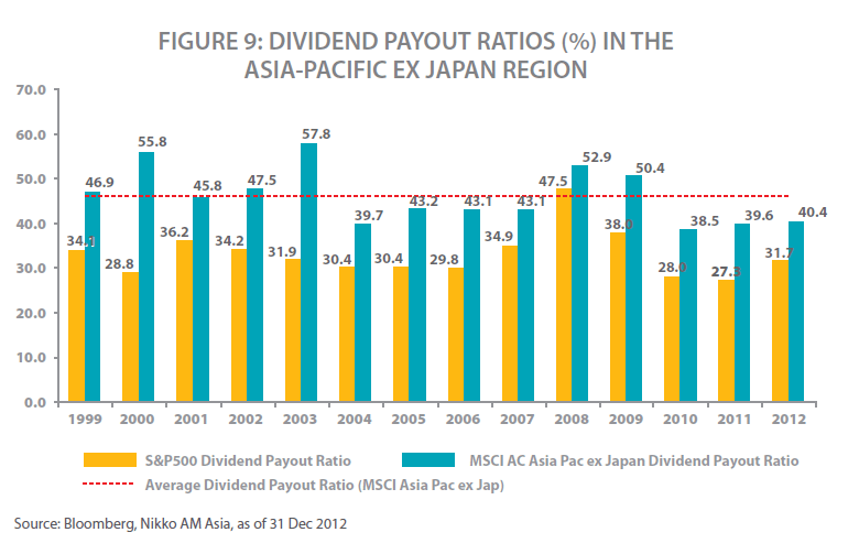 Dividend Payout Ratios for US vs. Asia Pacific