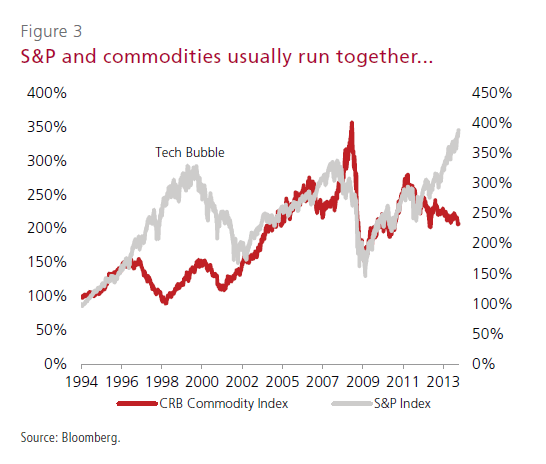 SP500-vs-CRB Commodity Index