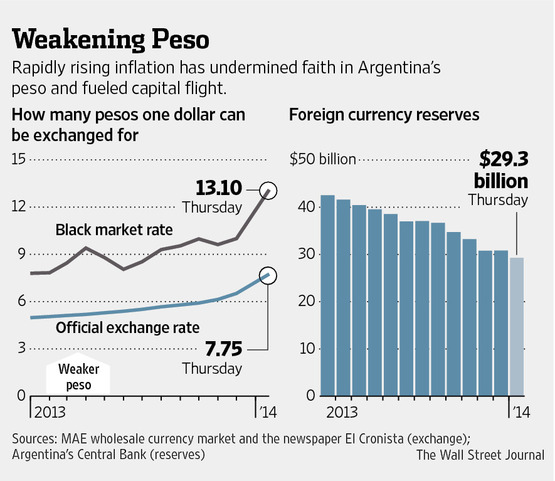 Argentina Peso Fall and Foreign Currency Reserves