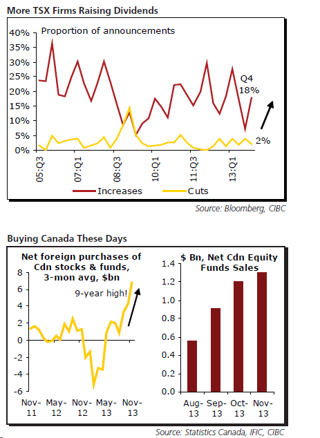 Canada TSX Dividends and Stocks Buy