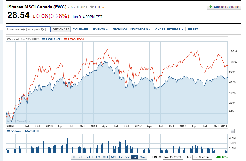 EWC-vs-EWA-5-years
