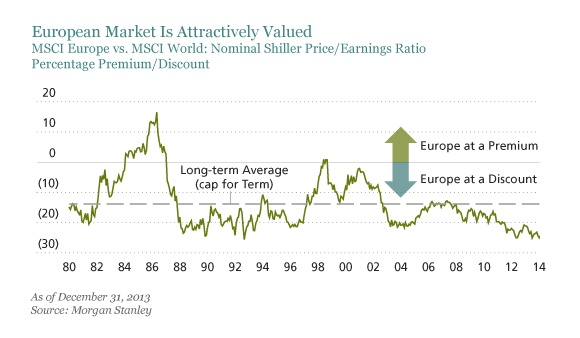 European-Stocks-Attractively-Valued