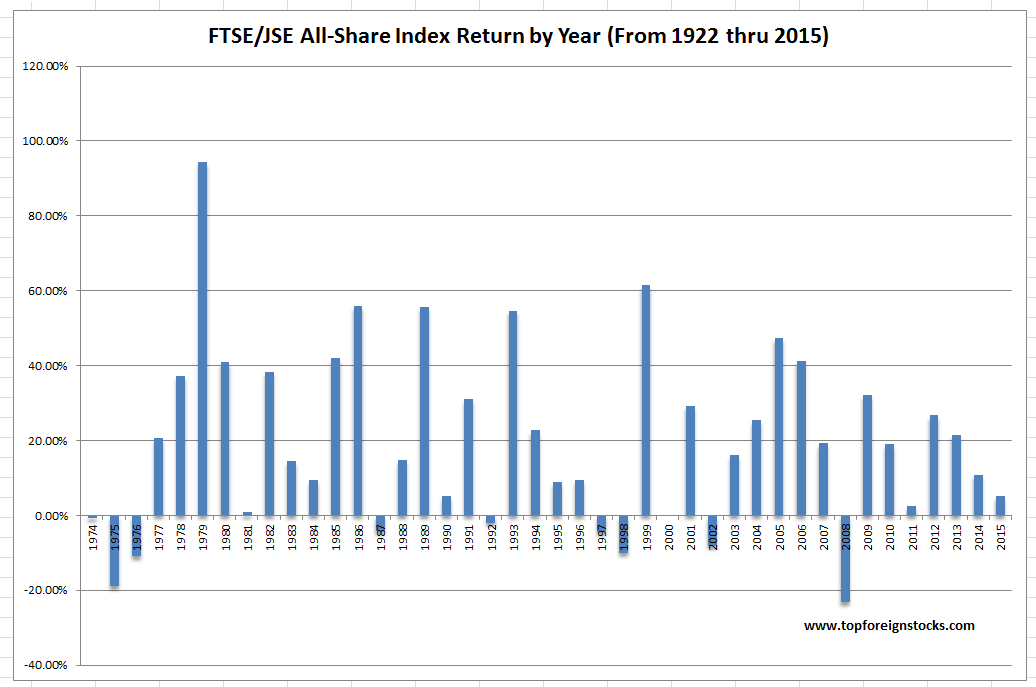 FTSE-JSE All-Share Index Annual Return from 1972 thru 2015 Chart