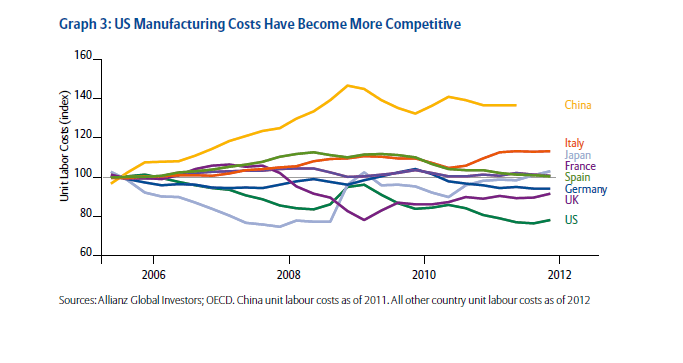 Labor-Costs-Across-Countries