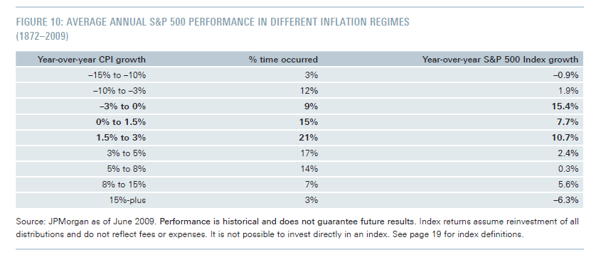 SP500 Returns in Inflation Times