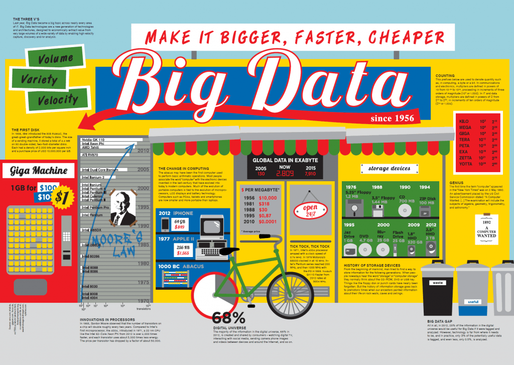 The World of BIG Data