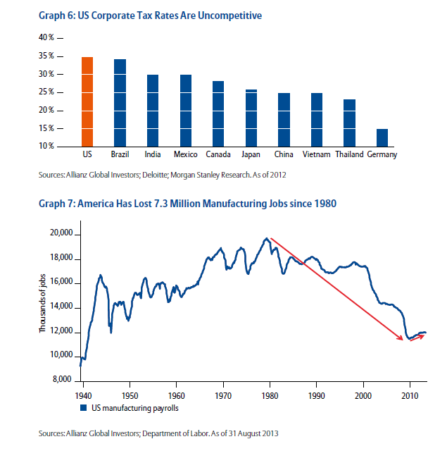 US-Corporate-Tax-Rate-manufacturing-Job-Loss