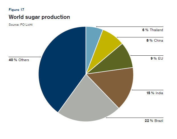 World Sugar Production