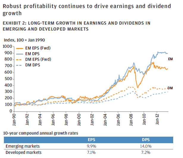 Emerging vs Developed Markets - EPS and DPS Growth