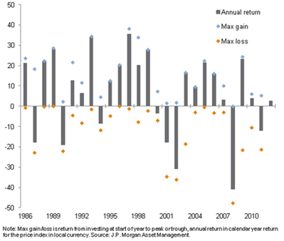 MSCI-Europe-Annual-Returns-Highs-Lows