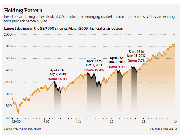 SP500-Largest-Declines-Since-March-2009