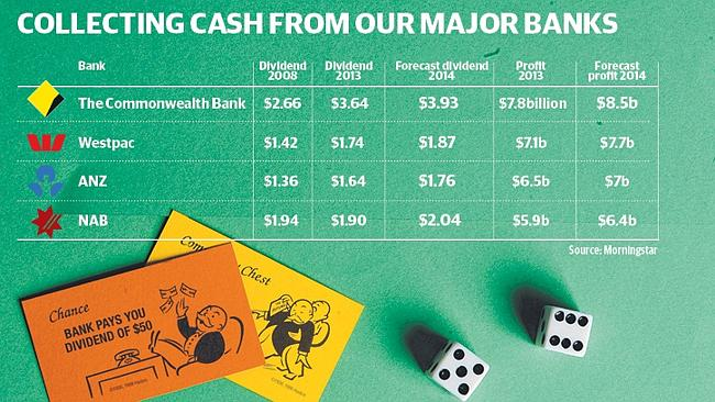 Aussie Bank Dividends