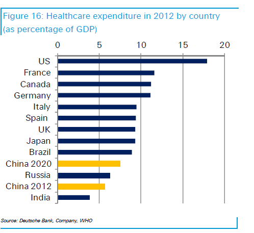 China vs World Heathcare Exp as a percent of GDP