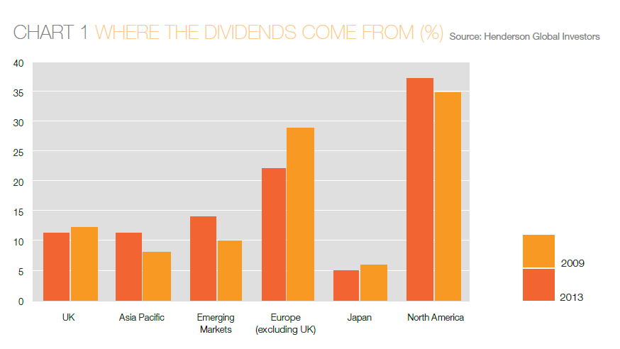 Dividends Paid by Region