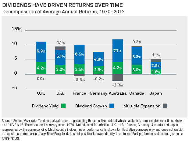 Global Dividends vs Multiple Growth Long term