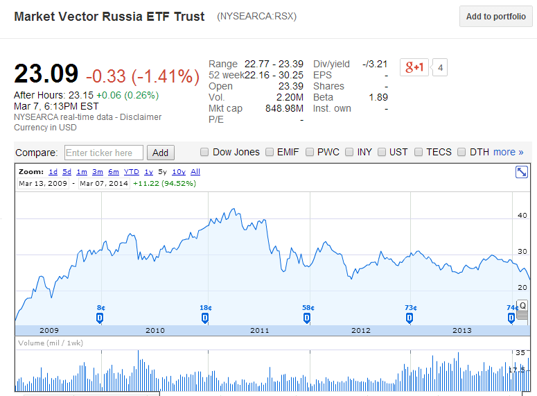 Russia ETF 5 Year Return