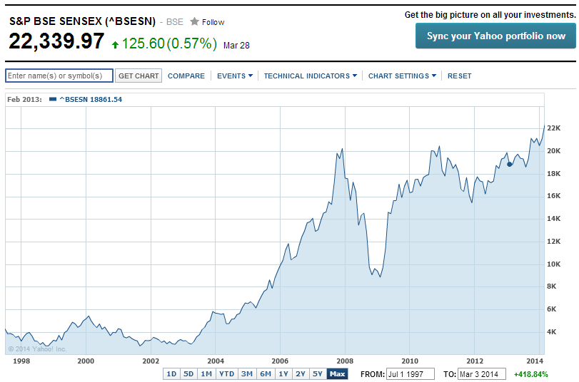 Sensex Long Term Return Chart