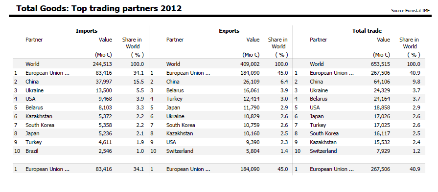 Top trade Partners of Russia 2012