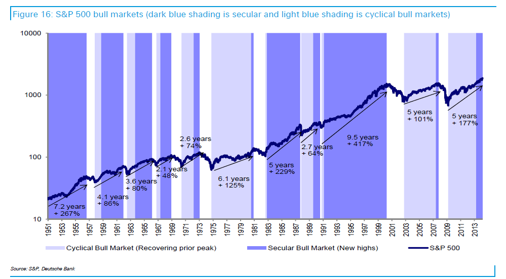 Bull Markets Since 1951