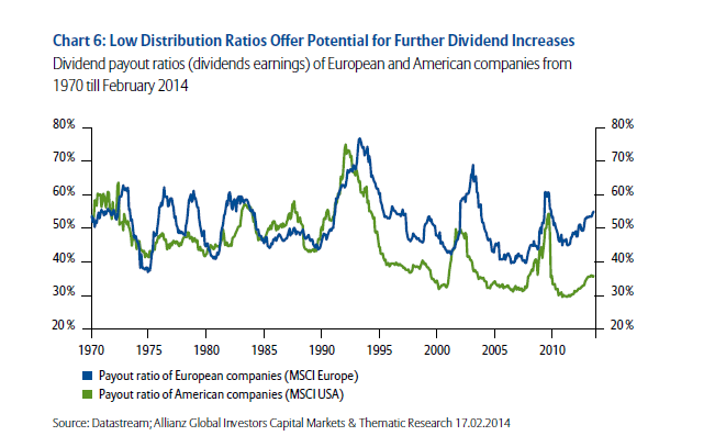 Dividend Payout Ratios - Europe vs US